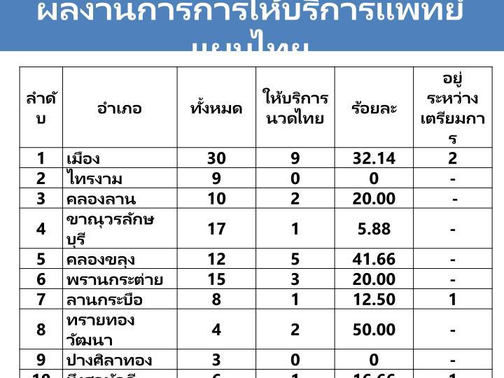 ผลงานการการให้บริการแพทย์แผนไทย