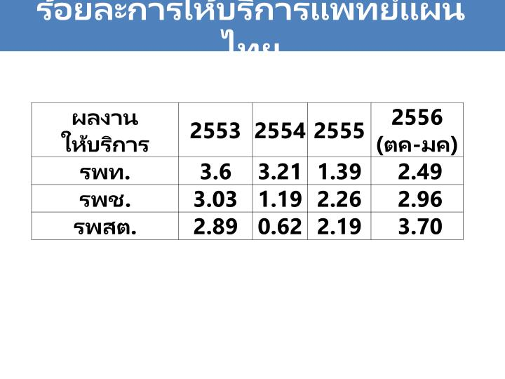 ร้อยละการให้บริการแพทย์แผนไทย