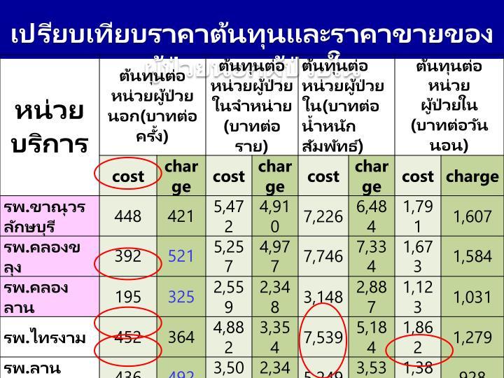 เปรียบเทียบราคาต้นทุนและราคาขายของผู้ป่วยนอกผู้ป่วยใน