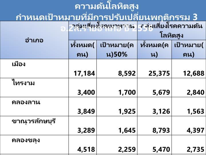 จำนวนของประชาชนกลุ่มเสี่ยงโรคเบาหวาน/ โรคความดันโลหิตสูง