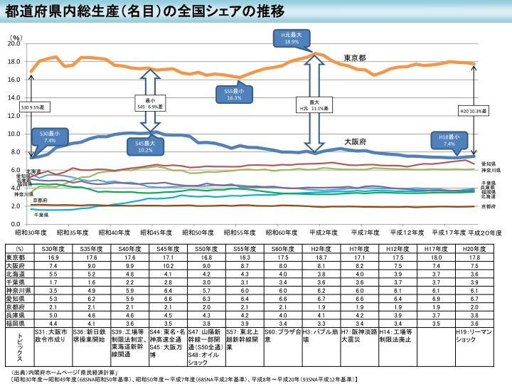 都道府県内総生産(名目)の全国シェアの推移