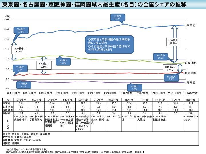 東京圏・名古屋圏・京阪神圏・福岡圏域内総生産(名目)の全国シェアの推移