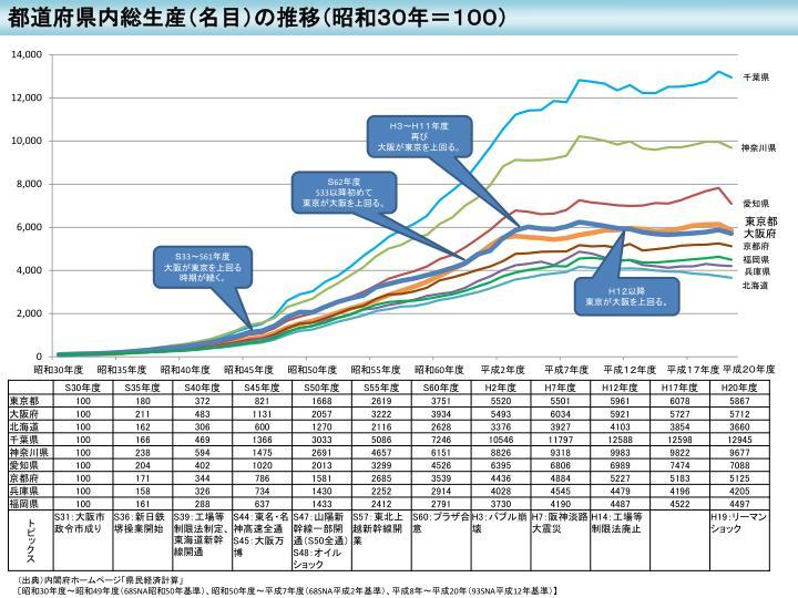 都道府県内総生産(名目)の推移(昭和30年=100)