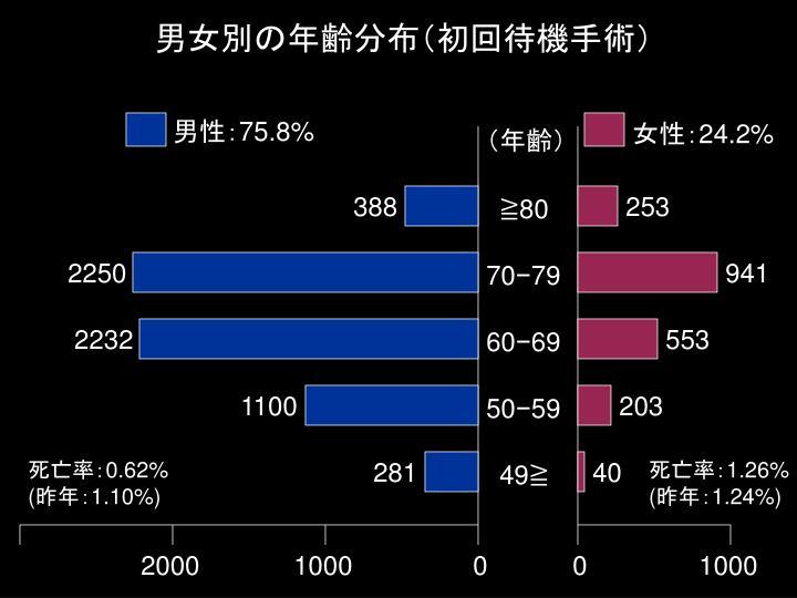 男女別の年齢分布(初回待機手術)