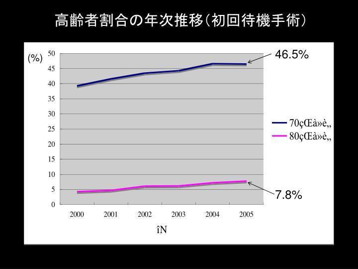 高齢者割合の年次推移(初回待機手術)