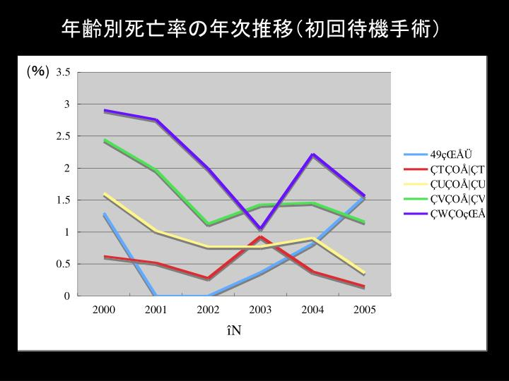 年齢別死亡率の年次推移(初回待機手術)