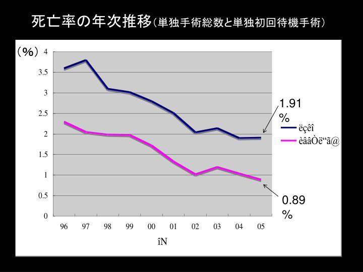 死亡率の年次推移