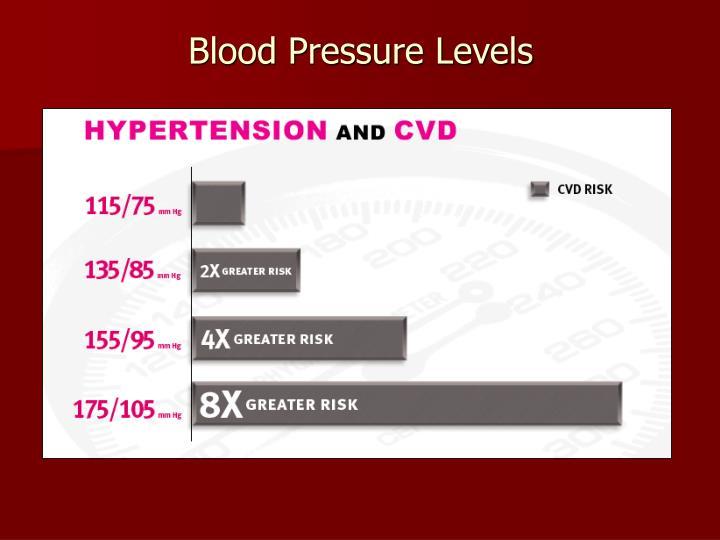 Blood Pressure Levels
