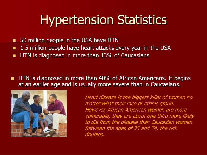 Hypertension Statistics