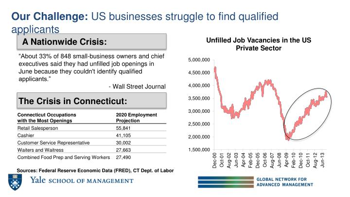 Our challenge us businesses struggle to find qualified applicants