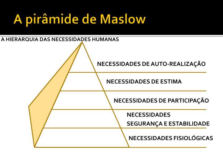 A pirâmide de Maslow