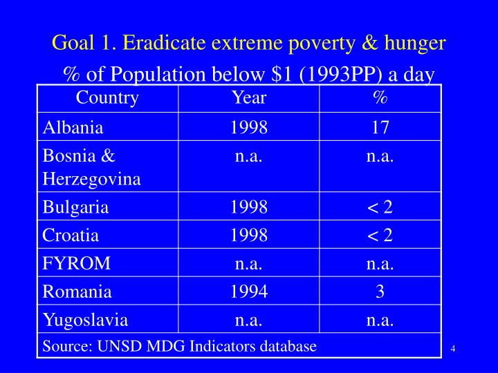 Goal 1. Eradicate extreme poverty & hunger