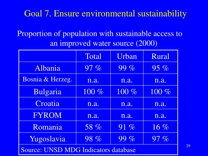 Goal 7. Ensure environmental sustainability