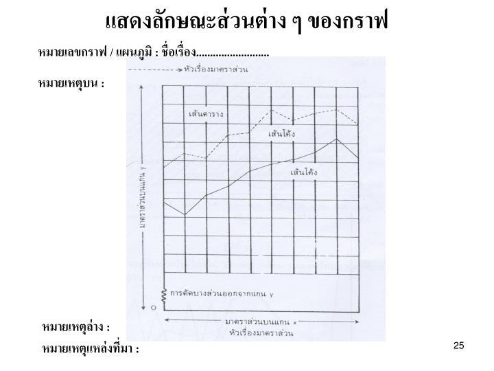 แสดงลักษณะส่วนต่าง ๆ ของกราฟ