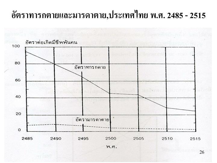 , .. 2485 - 2515