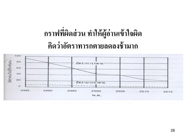 กราฟที่ผิดส่วน ทำให้ผู้อ่านเข้าใจผิด