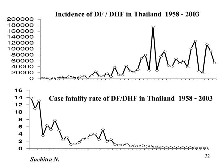 Incidence of DF / DHF in Thailand  1958 - 2003
