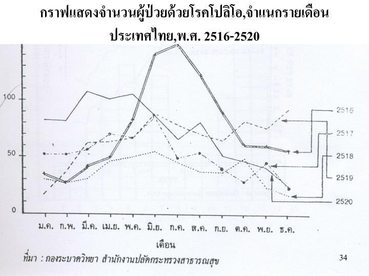 กราฟแสดงจำนวนผู้ป่วยด้วยโรคโปลิโอ,จำแนกรายเดือน
