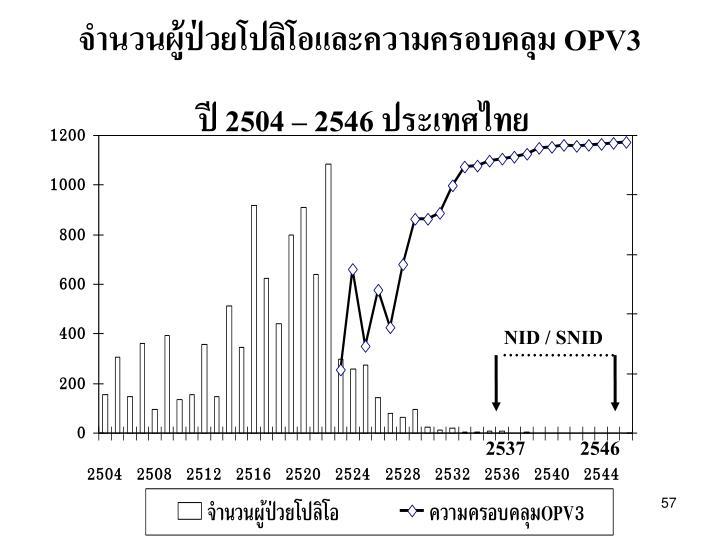 จำนวนผู้ป่วยโปลิโอและความครอบคลุม OPV3