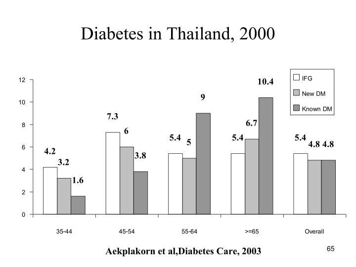 Diabetes in Thailand, 2000