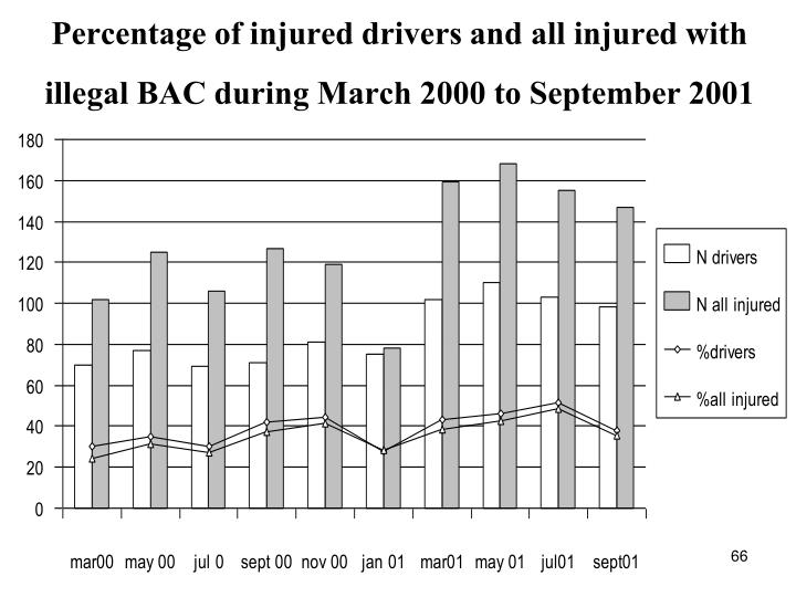 Percentage of injured drivers and all injured with illegal BAC during March 2000 to September 2001