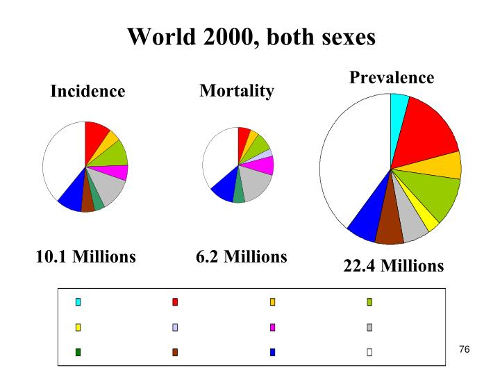 World 2000, both sexes
