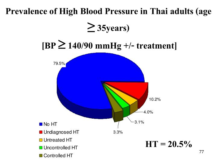 Prevalence of High Blood Pressure