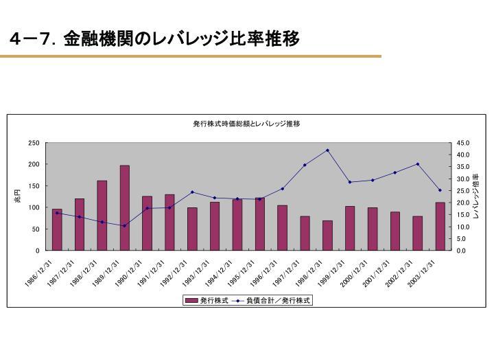 4-7.金融機関のレバレッジ比率推移
