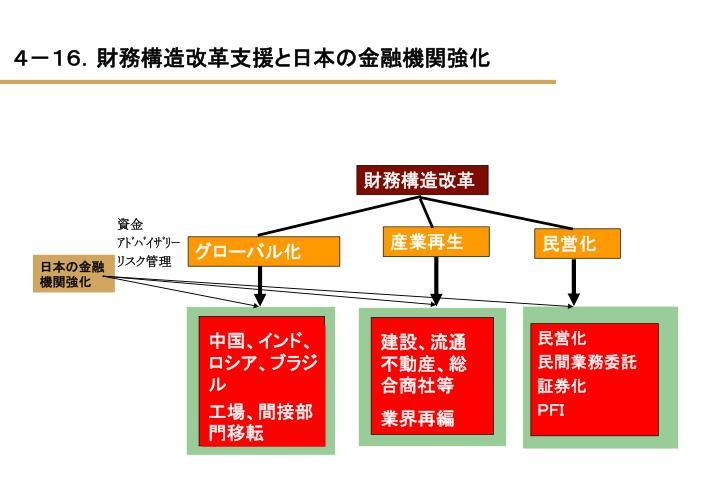 4-16.財務構造改革支援と日本の金融機関強化