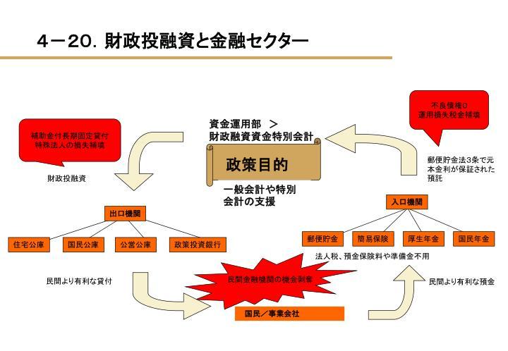 4-20.財政投融資と金融セクター