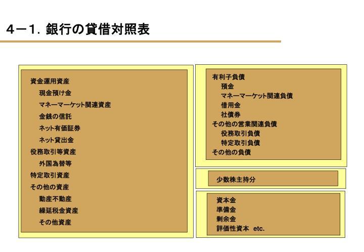 4-1.銀行の貸借対照表