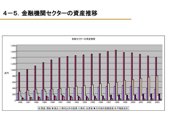 4-5.金融機関セクターの資産推移
