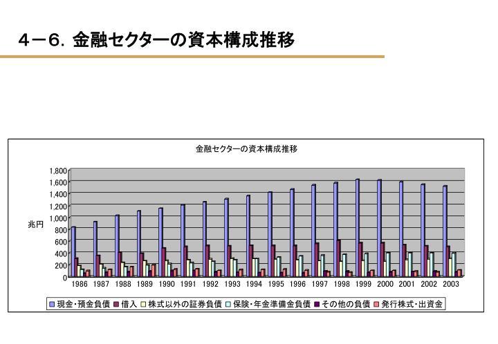 4-6.金融セクターの資本構成推移