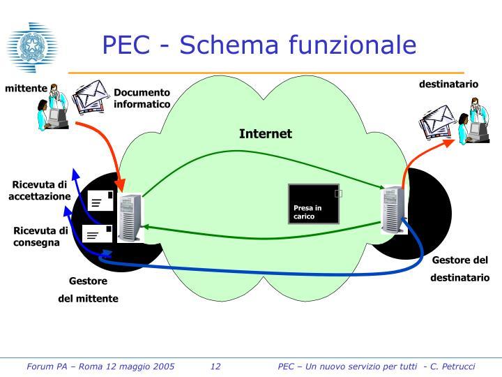 PEC - Schema funzionale