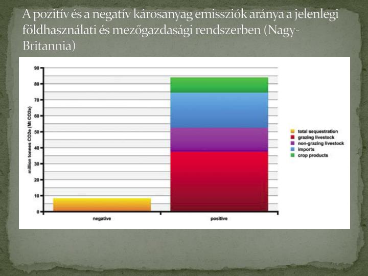 A pozitív és a negatív károsanyag emissziók aránya a jelenlegi földhasználati és mezőgazdasági rendszerben (Nagy-Britannia)