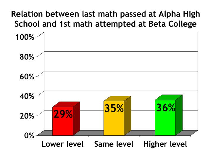 Relation between last math passed at Alpha High School and 1st math attempted at Beta College