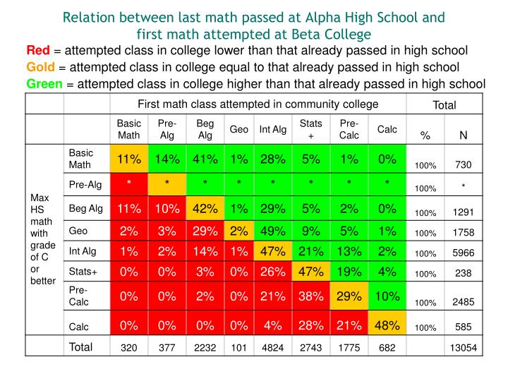 Relation between last math passed at Alpha High School and