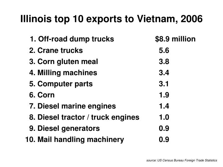 Illinois top 10 exports to Vietnam, 2006