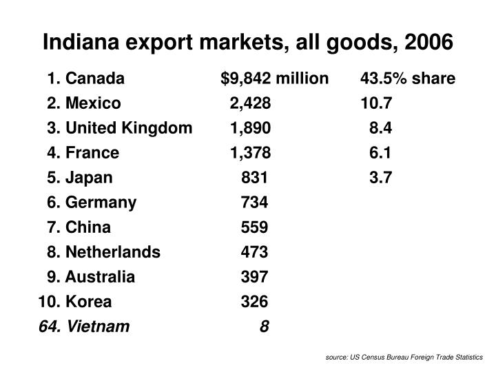 Indiana export markets, all goods, 2006