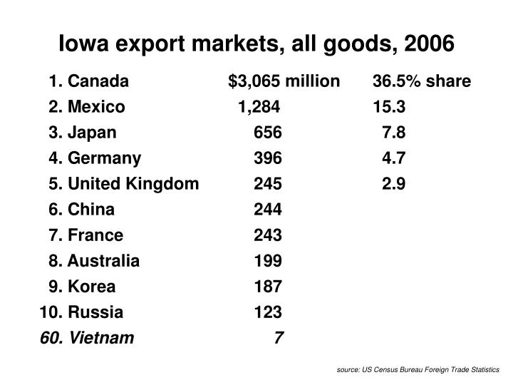 Iowa export markets, all goods, 2006