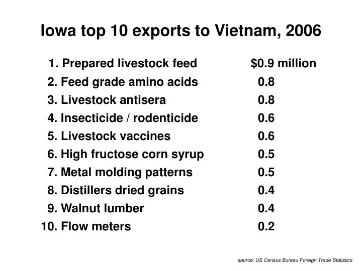 Iowa top 10 exports to Vietnam, 2006