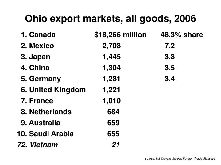 Ohio export markets, all goods, 2006