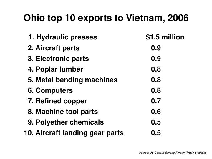 Ohio top 10 exports to Vietnam, 2006