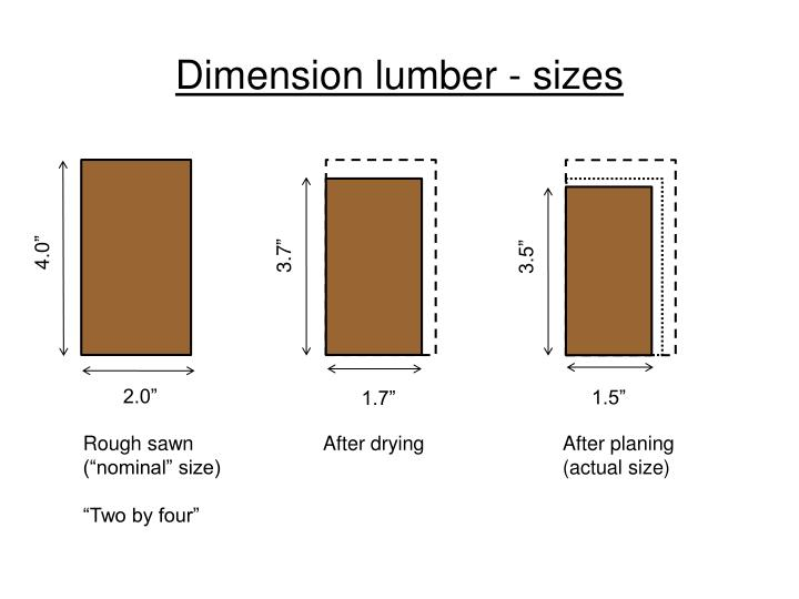 Dimension lumber - sizes