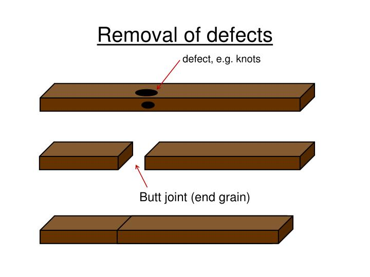 Removal of defects