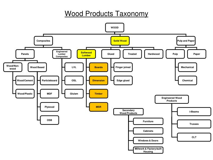 Wood products taxonomy1