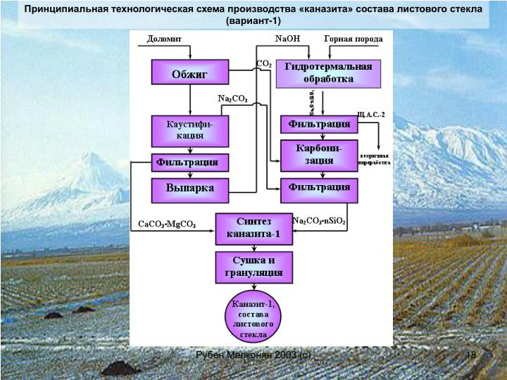 Принципиальная технологическая схема производства «каназита» состава листового стекла (вариант-1)