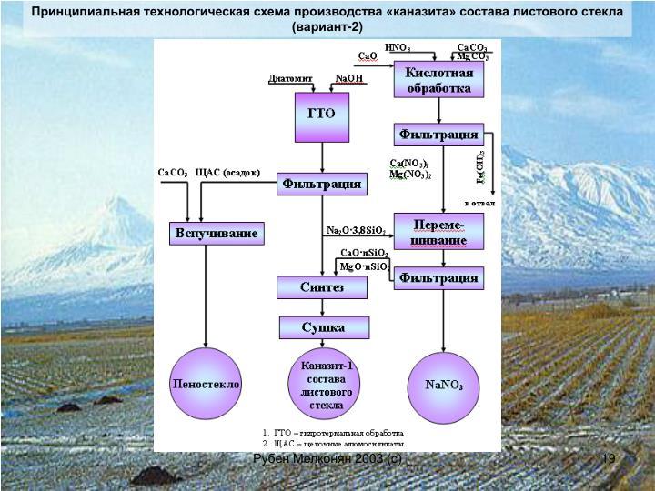 Принципиальная технологическая схема производства «каназита» состава листового стекла (вариант-2)
