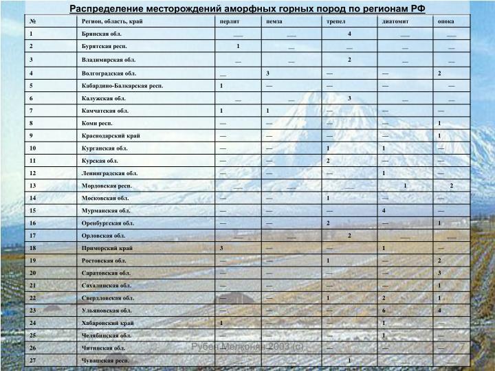 Распределение месторождений аморфных горных пород по регионам РФ