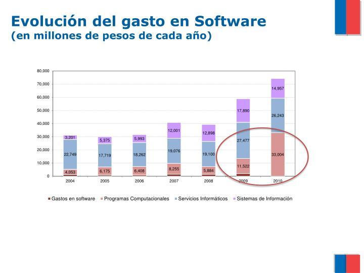 Evolución del gasto en Software